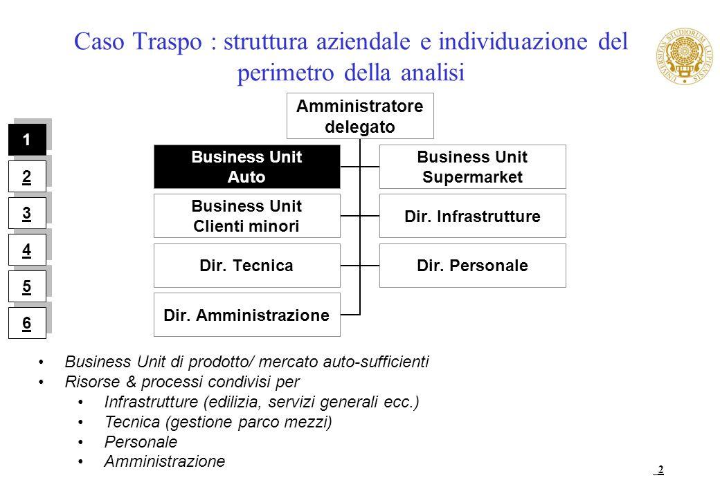42 Caso Traspo : struttura aziendale e individuazione del perimetro della analisi Business Unit di prodotto/ mercato auto-sufficienti Risorse & proces