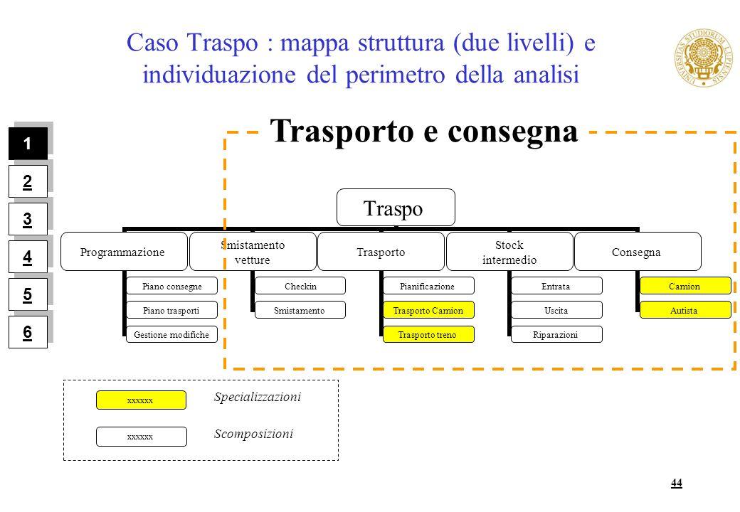 44 Caso Traspo : mappa struttura (due livelli) e individuazione del perimetro della analisi Traspo Programmazione Piano consegne Piano trasporti Gesti