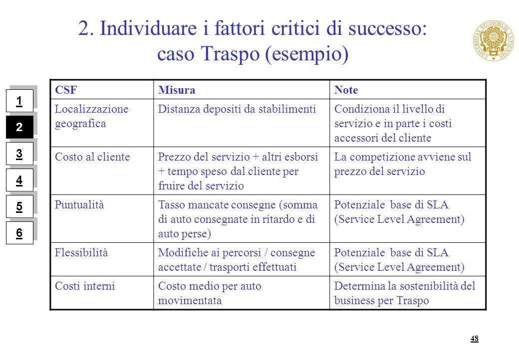 48 2. Individuare i fattori critici di successo: caso Traspo (esempio). 1 1 2 2 3 3 4 4 5 5 6 6 CSFMisuraNote Localizzazione geografica Distanza depos