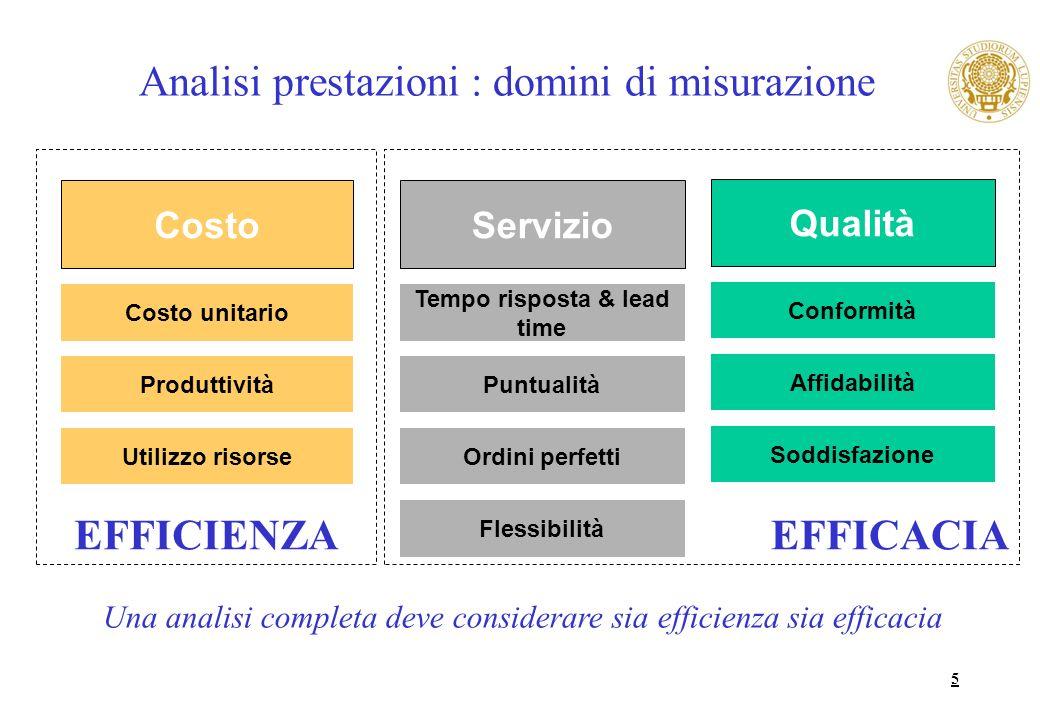 5 Analisi prestazioni : domini di misurazione Servizio Costo Qualità Tempo risposta & lead time Costo unitario Conformità PuntualitàProduttività Affid