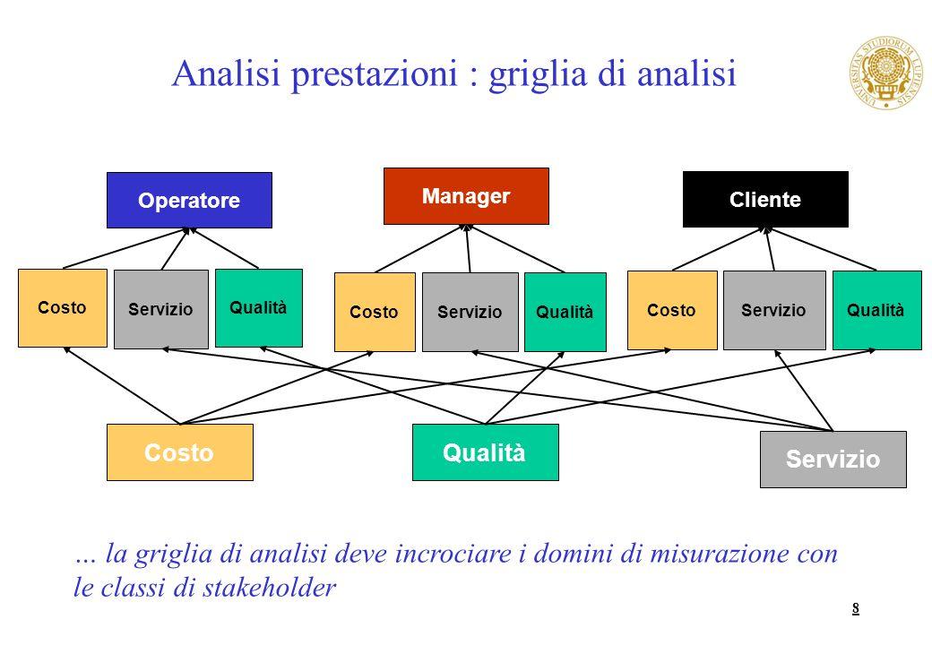 8 Manager Cliente Operatore Costo Servizio Qualità Servizio Costo Servizio Costo Qualità Servizio Costo Analisi prestazioni : griglia di analisi … la