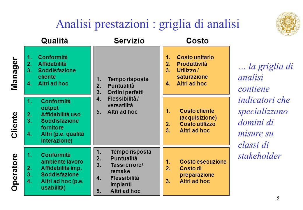 Modello Introduzione Indicatori generali Indicatori di manager Indicatori di cliente Indicatori di operatore