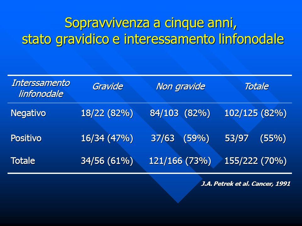 Interssamento linfonodale Gravide Non gravide Totale Negativo 18/22 (82%) 84/103 (82%) 102/125 (82%) Positivo 16/34 (47%) 37/63 (59%) 53/97 (55%) Tota