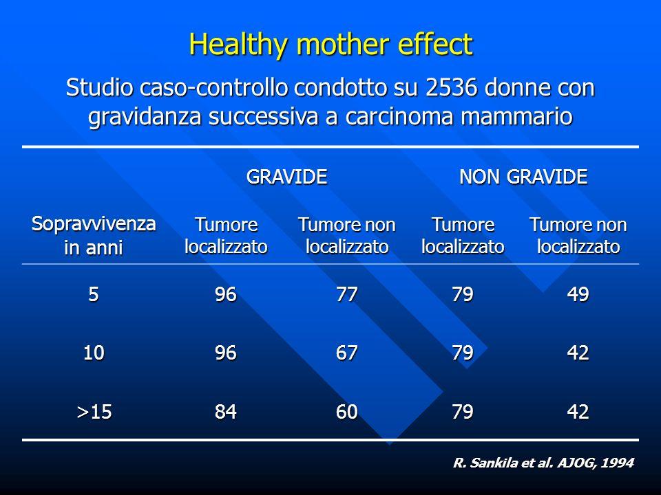 Healthy mother effect Studio caso-controllo condotto su 2536 donne con gravidanza successiva a carcinoma mammario Sopravvivenza in anni GRAVIDE NON GR