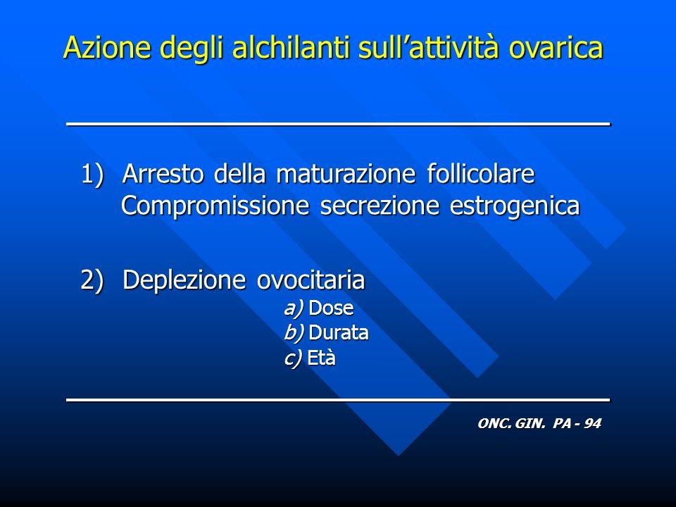 Azione degli alchilanti sullattività ovarica 1) Arresto della maturazione follicolare Compromissione secrezione estrogenica Compromissione secrezione