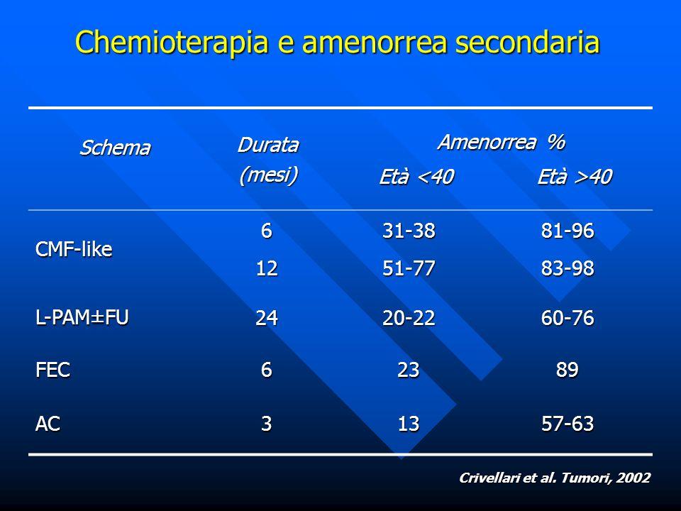 Schema Durata (mesi) Amenorrea % Amenorrea % Età 40 CMF-like61231-3851-7781-9683-98 L-PAM±FU 2420-2260-76 FEC62389 AC31357-63 Chemioterapia e amenorre