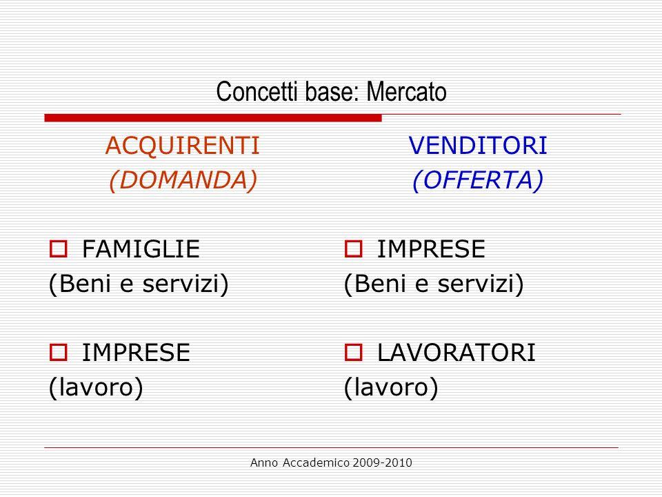 Anno Accademico 2009-2010 Concetti base: Mercato ACQUIRENTI (DOMANDA) FAMIGLIE (Beni e servizi) IMPRESE (lavoro) VENDITORI (OFFERTA) IMPRESE (Beni e s