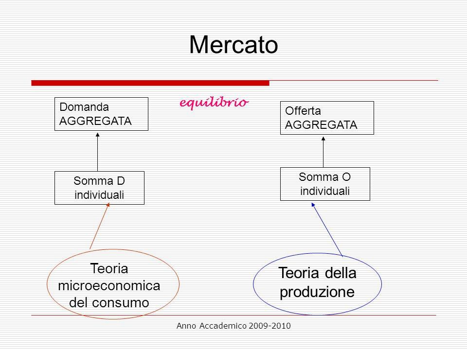 Anno Accademico 2009-2010 Mercato Domanda AGGREGATA Offerta AGGREGATA Somma O individuali Somma D individuali Teoria microeconomica del consumo Teoria