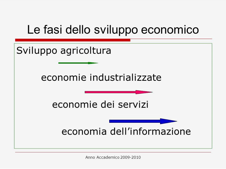 Anno Accademico 2009-2010 Le fasi dello sviluppo economico Sviluppo agricoltura economie industrializzate economie dei servizi economia dellinformazio