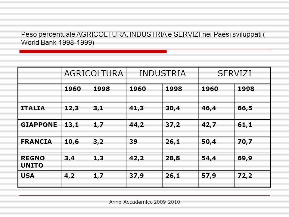 Anno Accademico 2009-2010 Peso percentuale AGRICOLTURA, INDUSTRIA e SERVIZI nei Paesi sviluppati ( World Bank 1998-1999) AGRICOLTURAINDUSTRIASERVIZI 1
