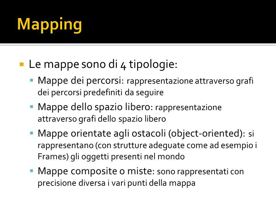 Le mappe sono di 4 tipologie: Mappe dei percorsi: rappresentazione attraverso grafi dei percorsi predefiniti da seguire Mappe dello spazio libero: rap