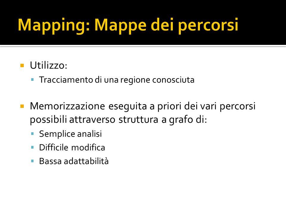Utilizzo: Tracciamento di una regione conosciuta Memorizzazione eseguita a priori dei vari percorsi possibili attraverso struttura a grafo di: Semplic