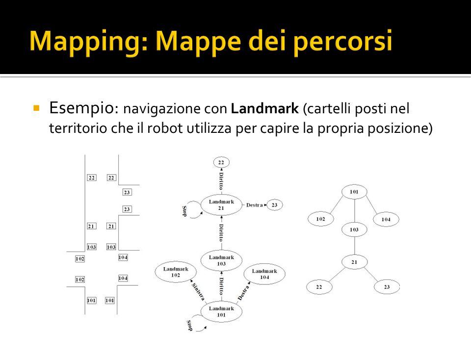 Esempio: navigazione con Landmark (cartelli posti nel territorio che il robot utilizza per capire la propria posizione)