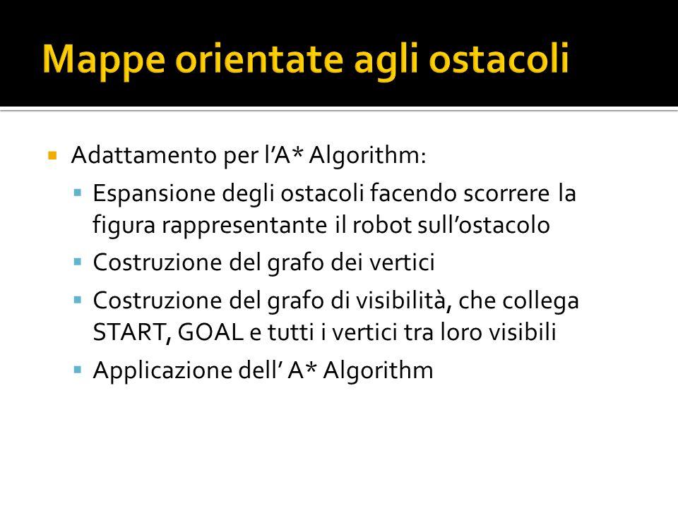 Adattamento per lA* Algorithm: Espansione degli ostacoli facendo scorrere la figura rappresentante il robot sullostacolo Costruzione del grafo dei ver