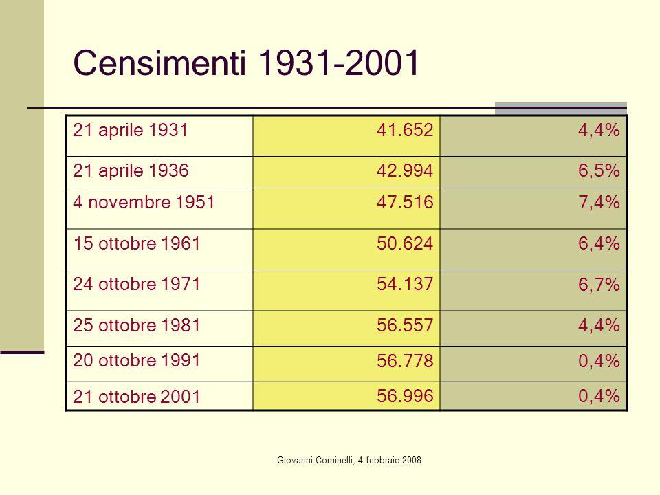 Giovanni Cominelli, 4 febbraio 2008 Censimenti 1931-2001 21 aprile 193141.6524,4% 21 aprile 193642.9946,5% 4 novembre 195147.5167,4% 15 ottobre 196150
