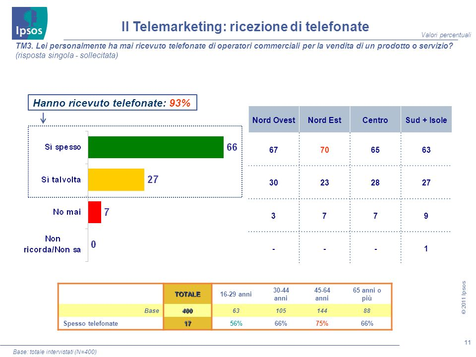 11 © 2011 Ipsos TM3.