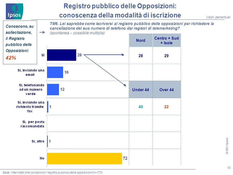 13 © 2011 Ipsos Conoscono, su sollecitazione, il Registro pubblico delle Opposizioni: 42% TM6.
