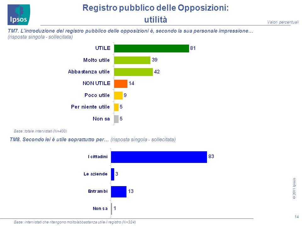 14 © 2011 Ipsos Registro pubblico delle Opposizioni: utilità TM7.