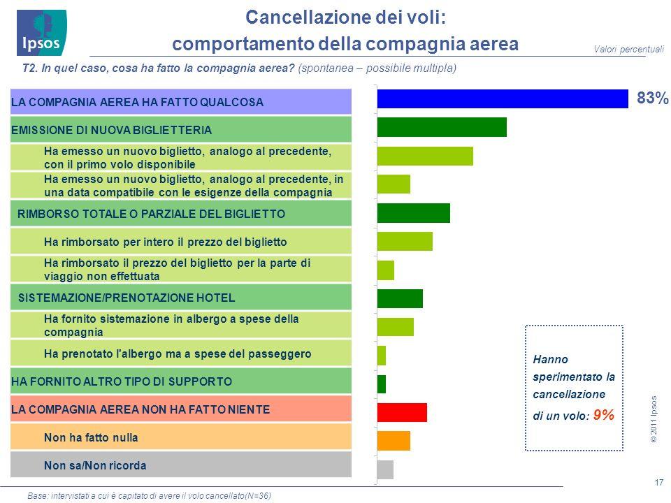 17 © 2011 Ipsos Base: intervistati a cui è capitato di avere il volo cancellato(N=36) Cancellazione dei voli: comportamento della compagnia aerea Hanno sperimentato la cancellazione di un volo: 9% T2.