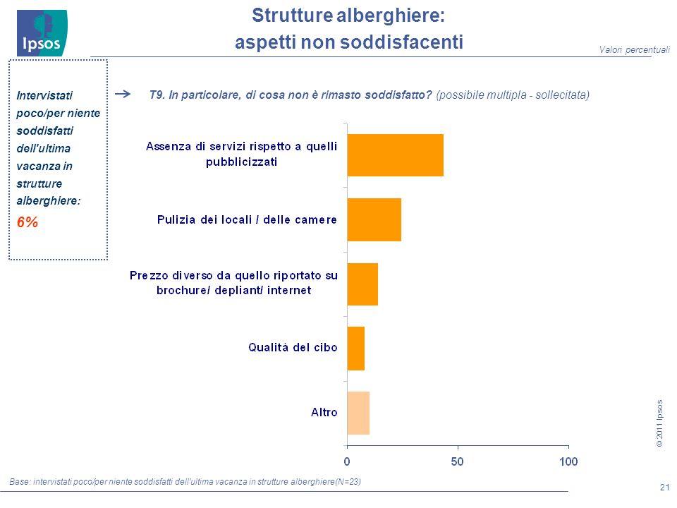 21 © 2011 Ipsos Strutture alberghiere: aspetti non soddisfacenti Base: intervistati poco/per niente soddisfatti dell ultima vacanza in strutture alberghiere(N=23) T9.