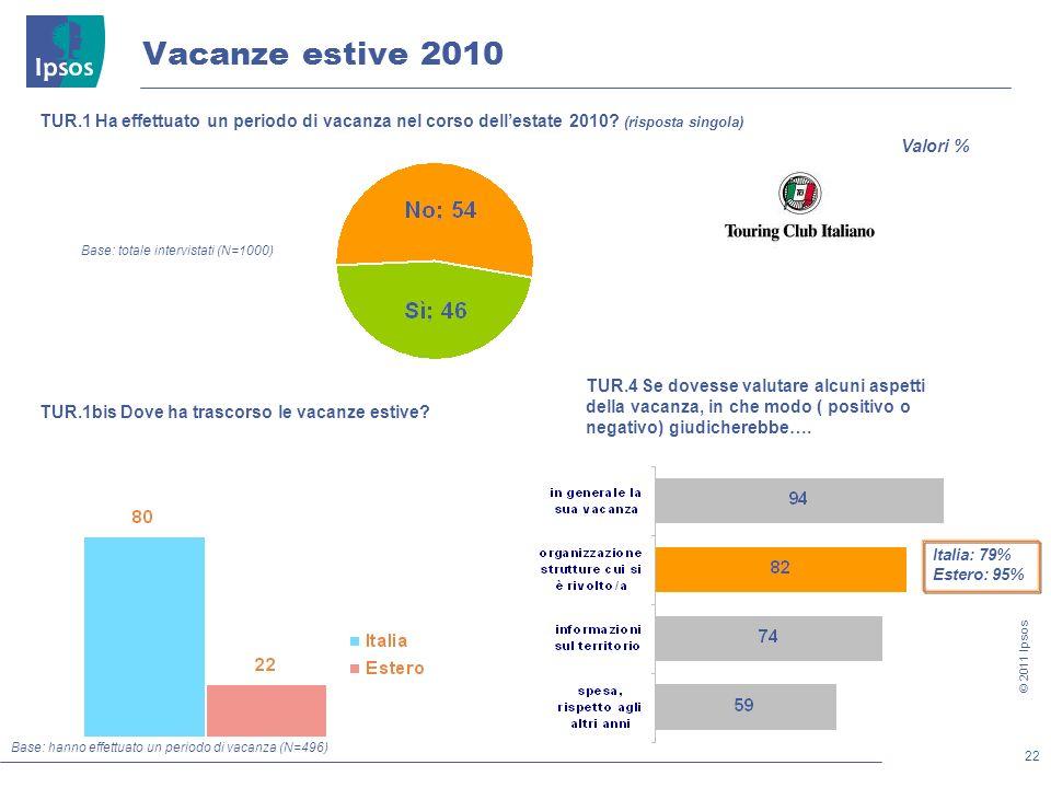 22 © 2011 Ipsos Vacanze estive 2010 TUR.1 Ha effettuato un periodo di vacanza nel corso dellestate 2010.