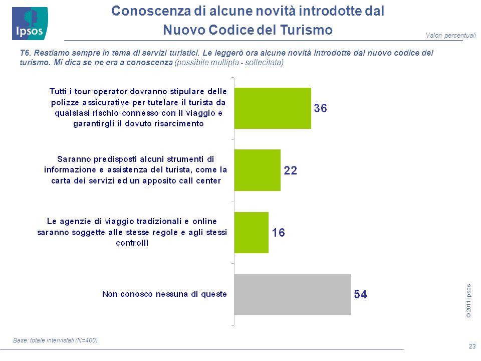 23 © 2011 Ipsos Conoscenza di alcune novità introdotte dal Nuovo Codice del Turismo Base: totale intervistati (N=400) T6.