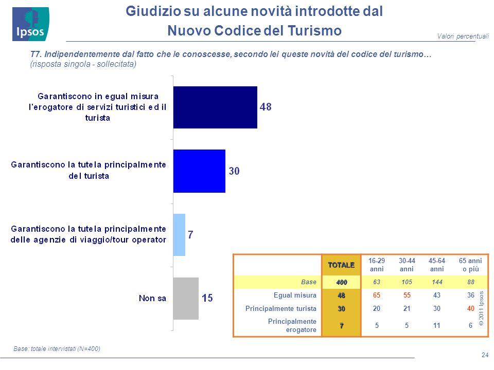 24 © 2011 Ipsos Giudizio su alcune novità introdotte dal Nuovo Codice del Turismo Base: totale intervistati (N=400) T7.