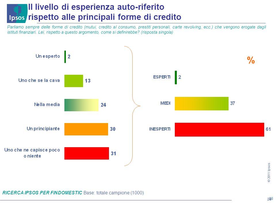 28 © 2011 Ipsos 28 Il livello di esperienza auto-riferito rispetto alle principali forme di credito Parliamo sempre delle forme di credito (mutui, credito al consumo, prestiti personali, carte revolving, ecc.) che vengono erogate dagli istituti finanziari.