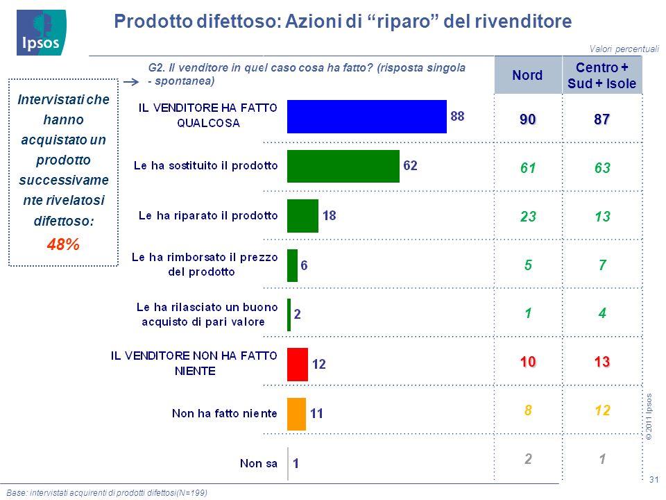 31 © 2011 Ipsos Base: intervistati acquirenti di prodotti difettosi(N=199) Prodotto difettoso: Azioni di riparo del rivenditore G2.