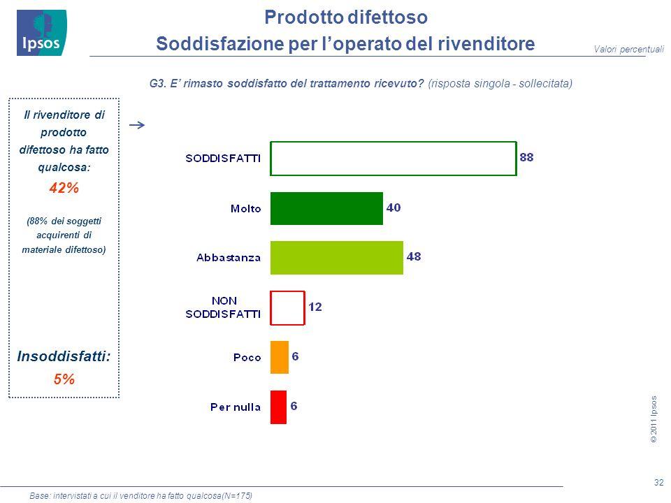 32 © 2011 Ipsos Base: intervistati a cui il venditore ha fatto qualcosa(N=175) Prodotto difettoso Soddisfazione per loperato del rivenditore G3.