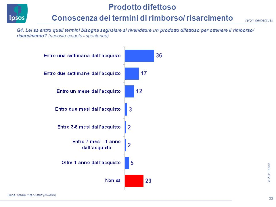 33 © 2011 Ipsos Base: totale intervistati (N=400) G4.