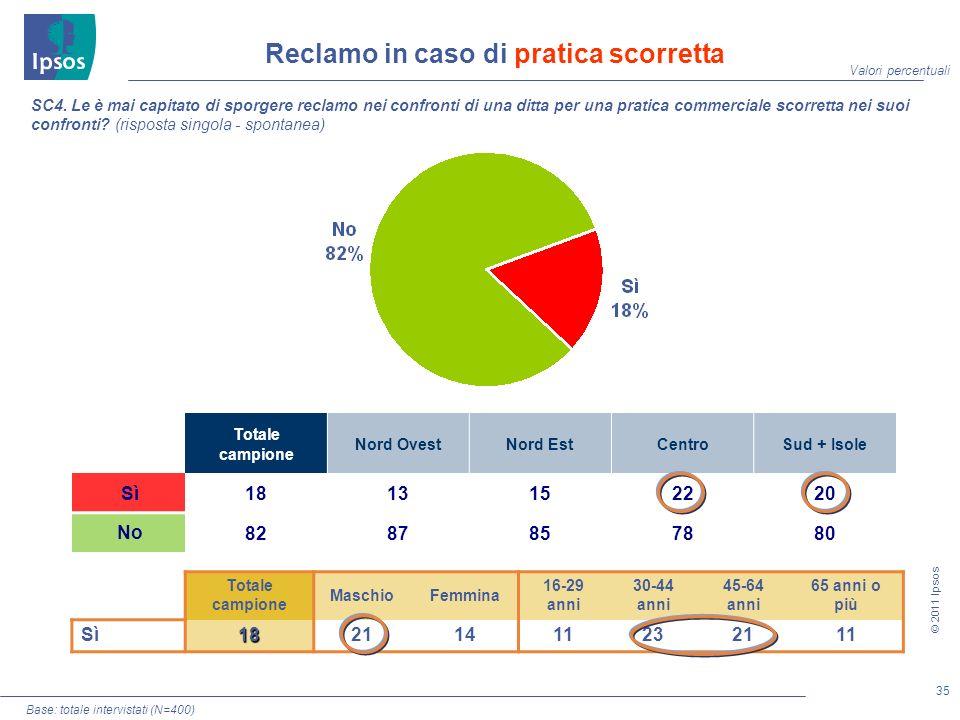 35 © 2011 Ipsos SC4.