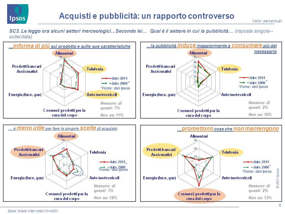 27 © 2011 Ipsos Intervistati che dichiarano di aver usato o di conoscere almeno discretamente la carta: 13% C2.