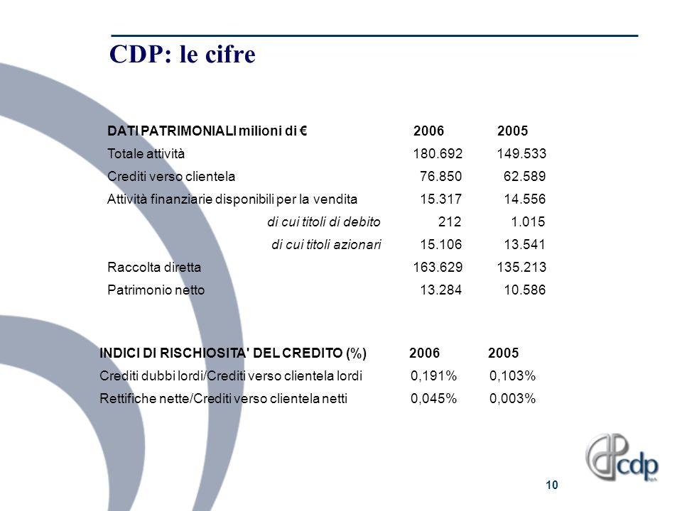 10 CDP: le cifre DATI PATRIMONIALI milioni di 20062005 Totale attività 180.692 149.533 Crediti verso clientela 76.850 62.589 Attività finanziarie disp