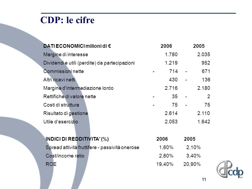 11 CDP: le cifre DATI ECONOMICI milioni di 20062005 Margine di interesse 1.780 2.035 Dividendi e utili (perdite) da partecipazioni 1.219 952 Commissio