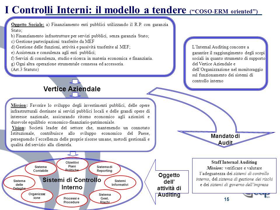 15 Oggetto Sociale: a) Finanziamento enti pubblici utilizzando il R.P. con garanzia Stato; b) Finanziamento infrastrutture per servizi pubblici, senza