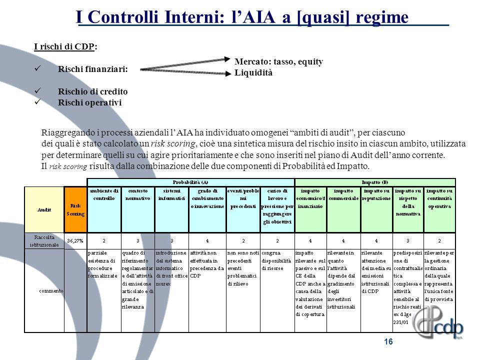 16 I Controlli Interni: lAIA a [quasi] regime I rischi di CDP: Rischi finanziari: Rischio di credito Rischi operativi Mercato: tasso, equity Liquidità