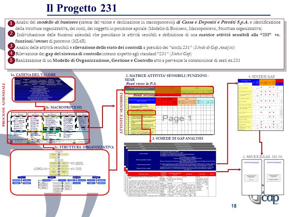 18 Pr oc es si di Bu sin es s Pr oc es si di S u p p or to Analizzare i fabbisogni del mercato Definire il prodotto (nuove rotte e servizi commerciali
