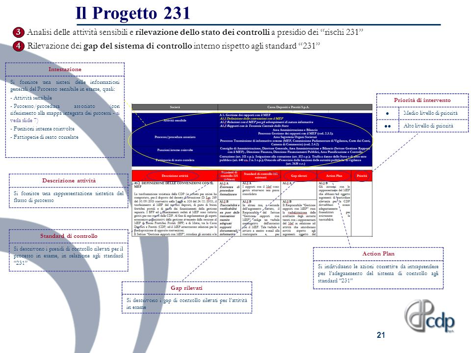 21 1. 3 Analisi delle attività sensibili e rilevazione dello stato dei controlli a presidio dei rischi 231 Priorità di intervento Medio livello di pri