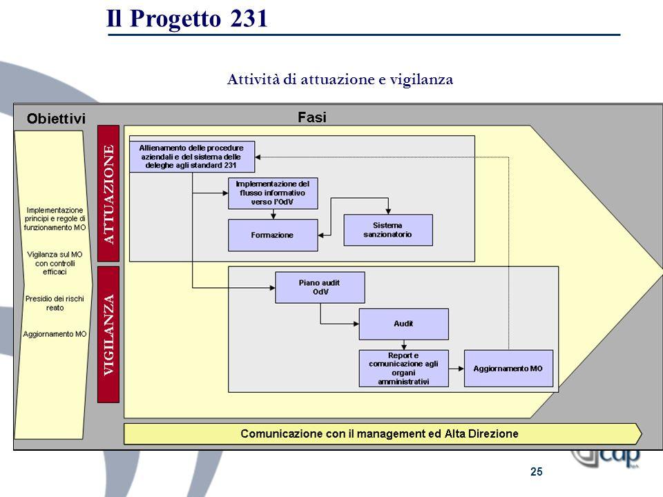 25 Attività di attuazione e vigilanza Il Progetto 231
