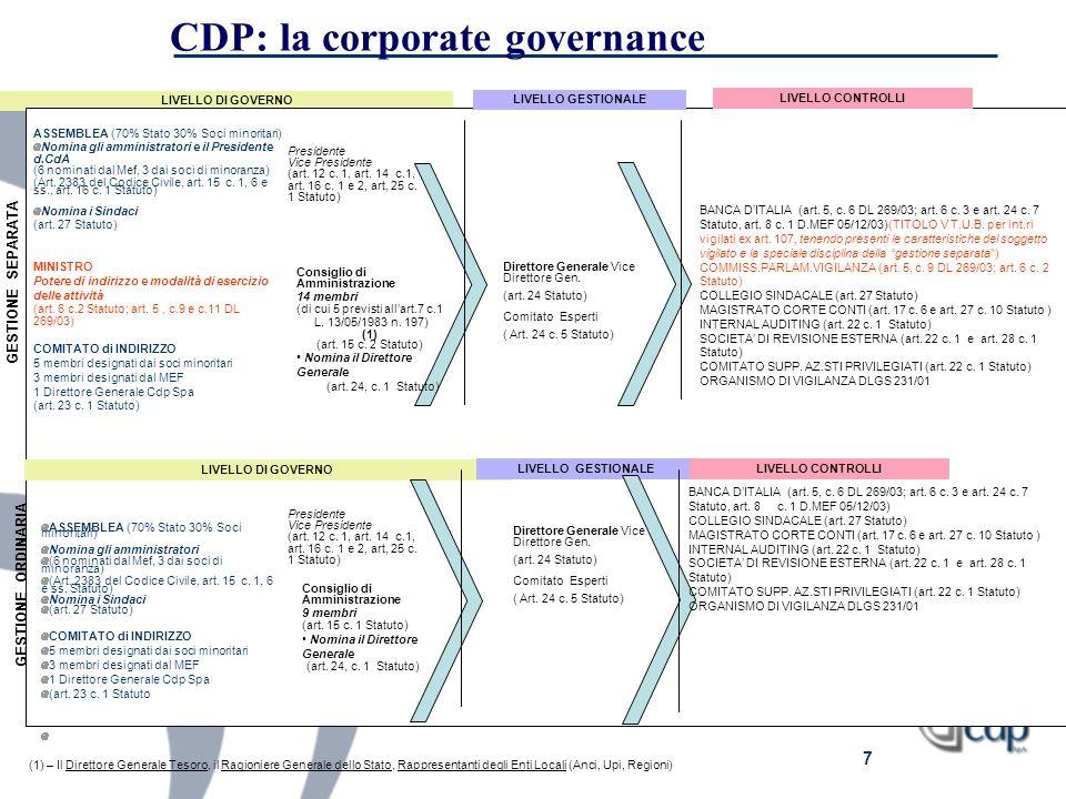 7 CDP: la corporate governance LIVELLO DI GOVERNO ASSEMBLEA (70% Stato 30% Soci minoritari) Nomina gli amministratori e il Presidente d.CdA (6 nominat