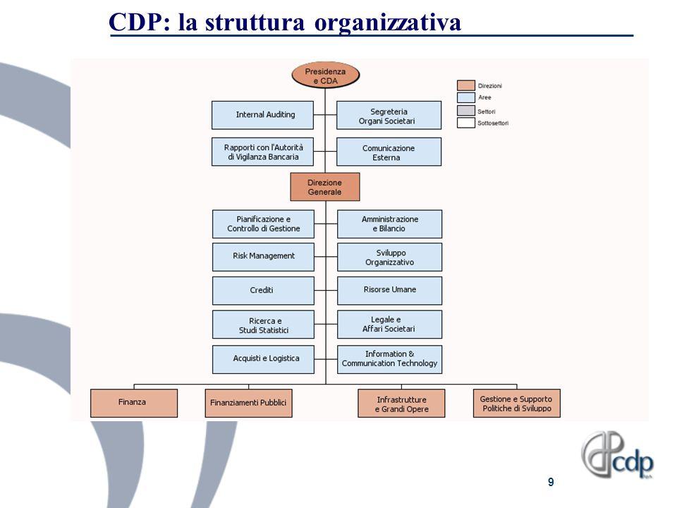 9 CDP: la struttura organizzativa