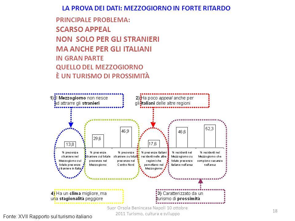 Suor Orsola Benincasa Napoli 10 ottobre 2011 Turismo, cultura e sviluppo 18 PRINCIPALE PROBLEMA: SCARSO APPEAL NON SOLO PER GLI STRANIERI MA ANCHE PER