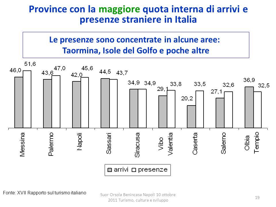 Suor Orsola Benincasa Napoli 10 ottobre 2011 Turismo, cultura e sviluppo 19 Province con la maggiore quota interna di arrivi e presenze straniere in I