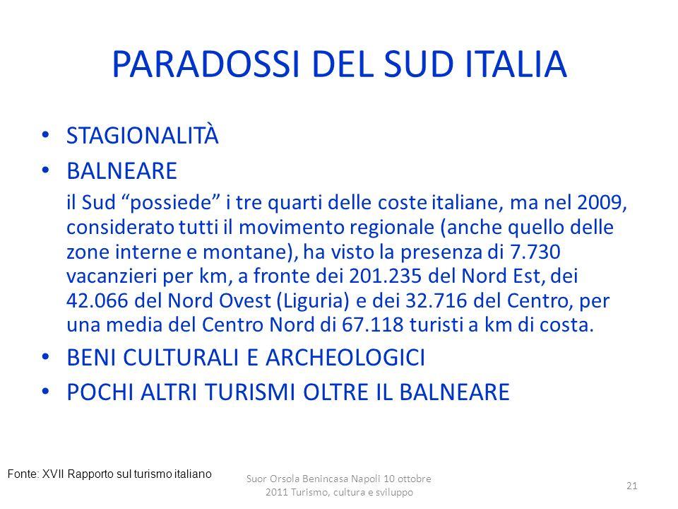 Suor Orsola Benincasa Napoli 10 ottobre 2011 Turismo, cultura e sviluppo 21 PARADOSSI DEL SUD ITALIA STAGIONALITÀ BALNEARE il Sud possiede i tre quart