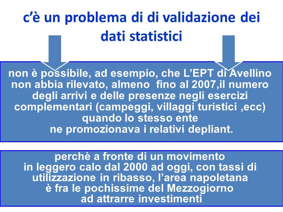 Suor Orsola Benincasa Napoli 10 ottobre 2011 Turismo, cultura e sviluppo 25 cè un problema di di validazione dei dati statistici non è possibile, ad e