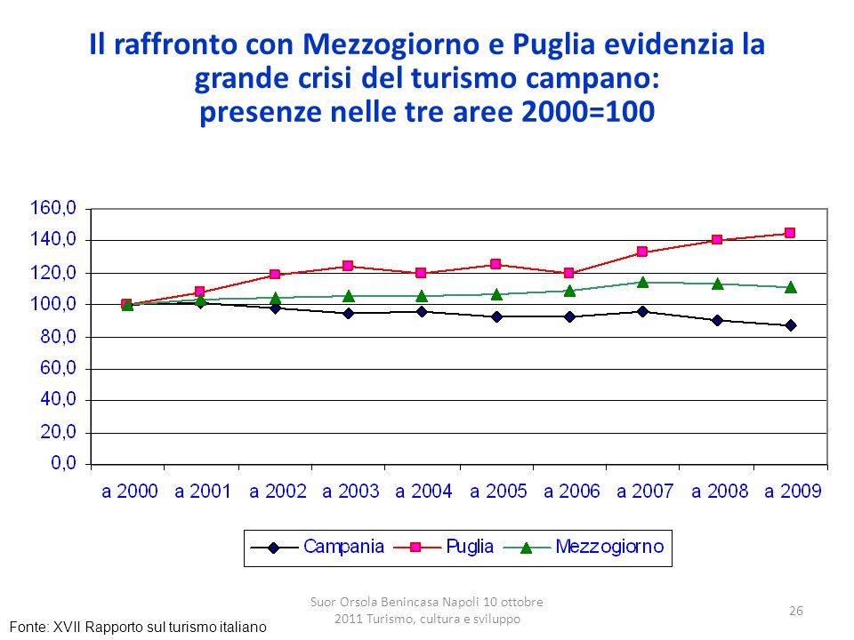 Suor Orsola Benincasa Napoli 10 ottobre 2011 Turismo, cultura e sviluppo 26 Il raffronto con Mezzogiorno e Puglia evidenzia la grande crisi del turism