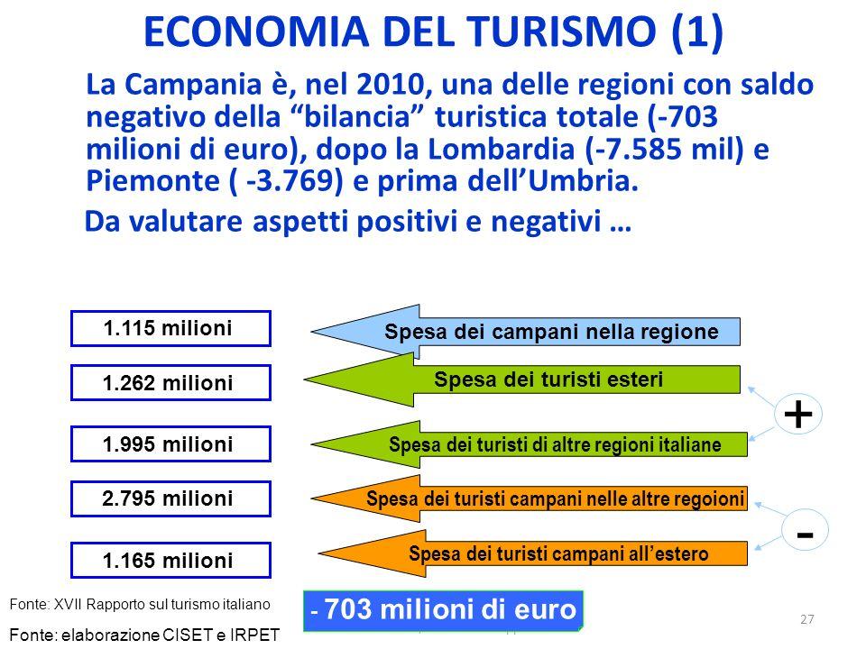 Suor Orsola Benincasa Napoli 10 ottobre 2011 Turismo, cultura e sviluppo 27 ECONOMIA DEL TURISMO (1) La Campania è, nel 2010, una delle regioni con sa