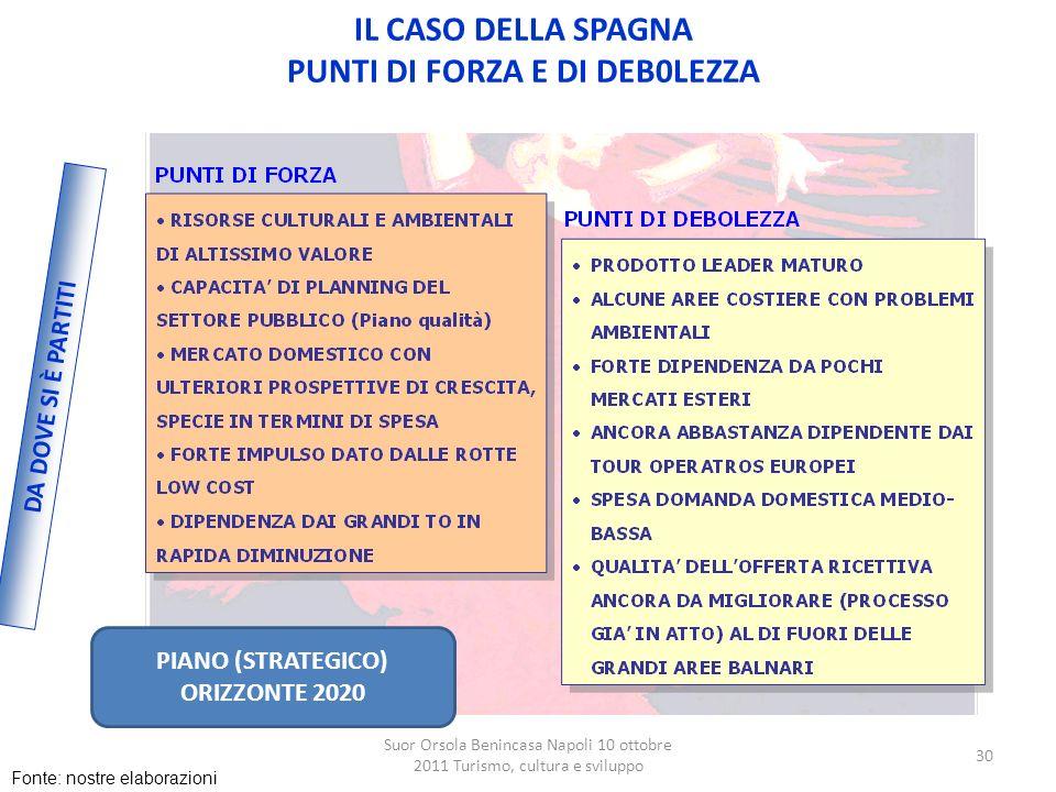 Suor Orsola Benincasa Napoli 10 ottobre 2011 Turismo, cultura e sviluppo 30 DA DOVE SI È PARTITI IL CASO DELLA SPAGNA PUNTI DI FORZA E DI DEB0LEZZA PI