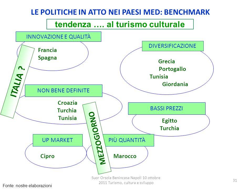 Suor Orsola Benincasa Napoli 10 ottobre 2011 Turismo, cultura e sviluppo 31 LE POLITICHE IN ATTO NEI PAESI MED: BENCHMARK INNOVAZIONE E QUALITÀ Franci